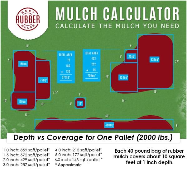 The Rubber Mulch Calculator Best